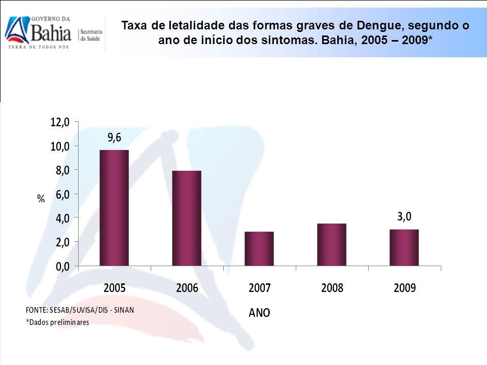 Taxa de letalidade das formas graves de Dengue, segundo o ano de início dos sintomas. Bahia, 2005 – 2009*