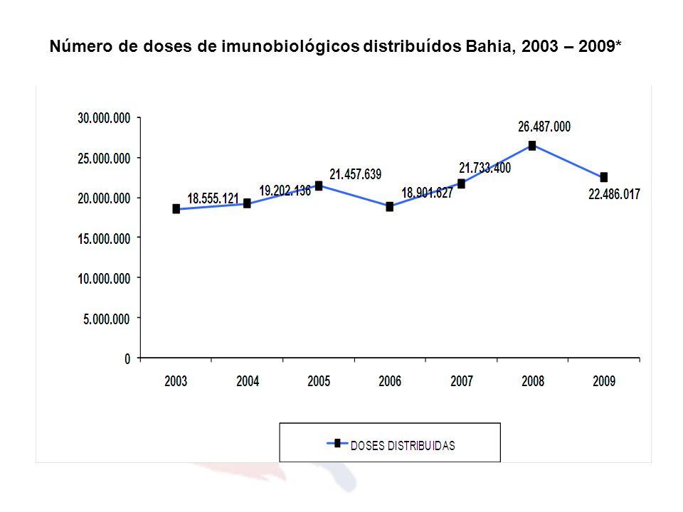 Número de doses de imunobiológicos distribuídos Bahia, 2003 – 2009*