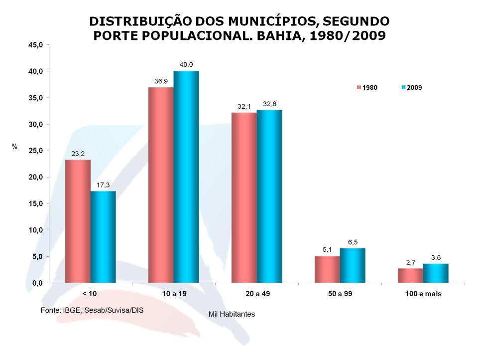 Proporção de óbitos não fetais informados ao SIM, com causa básica definida. Bahia, 2000 – 2009*