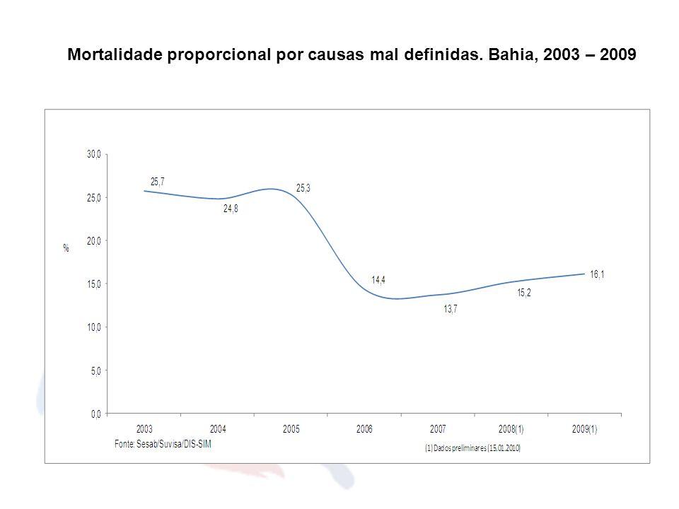 Mortalidade proporcional por causas mal definidas. Bahia, 2003 – 2009