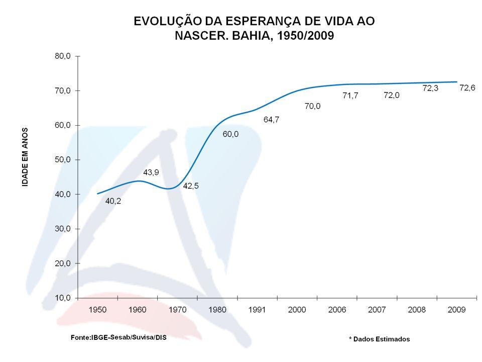 TAXA DE INCIDÊNCIA DE AIDS (POR 100.000 HAB.) SEGUNDO SEXO. BAHIA, 1996 – 2009*