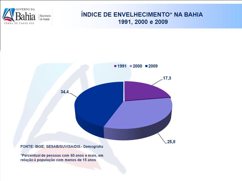 ÍNDICE DE ENVELHECIMENTO* NA BAHIA 1991, 2000 e 2009