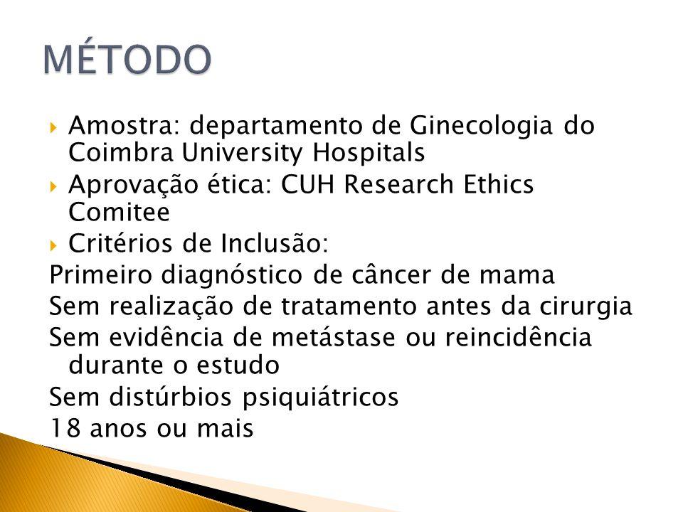 Amostra: departamento de Ginecologia do Coimbra University Hospitals Aprovação ética: CUH Research Ethics Comitee Critérios de Inclusão: Primeiro diag
