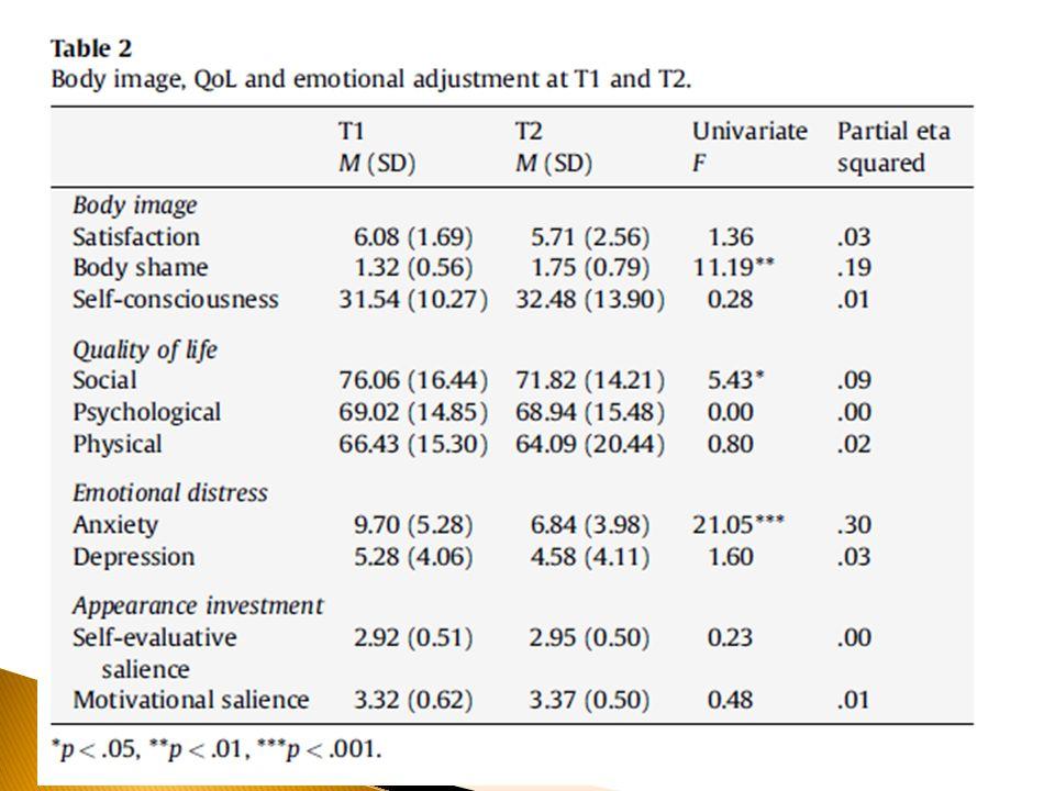 Imagem corporal e ajuste psicossocial SES e MS não mudaram significantemente Ansiedade diminui com o tempo Qualidade de vida (social) melhora Relações Idade x Percepção da própria aparência Educação x Qualidade de vida Cirurgia e Vergonha do corpo x Satisfação com a aparência Modelos de regressão