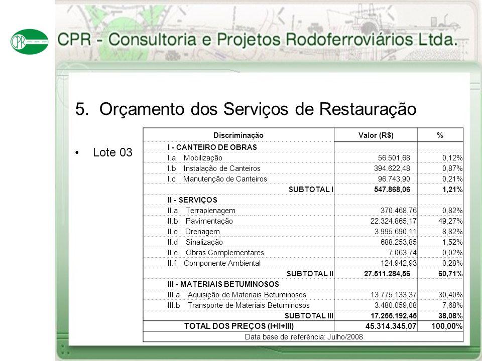 5. Orçamento dos Serviços de Restauração Lote 03 DiscriminaçãoValor (R$)% I - CANTEIRO DE OBRAS I.a Mobilização 56.501,680,12% I.b Instalação de Cante