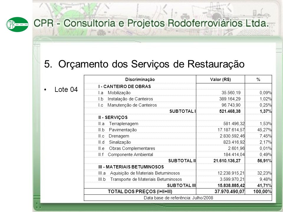 5. Orçamento dos Serviços de Restauração Lote 04 DiscriminaçãoValor (R$)% I - CANTEIRO DE OBRAS I.a Mobilização 35.560,190,09% I.b Instalação de Cante