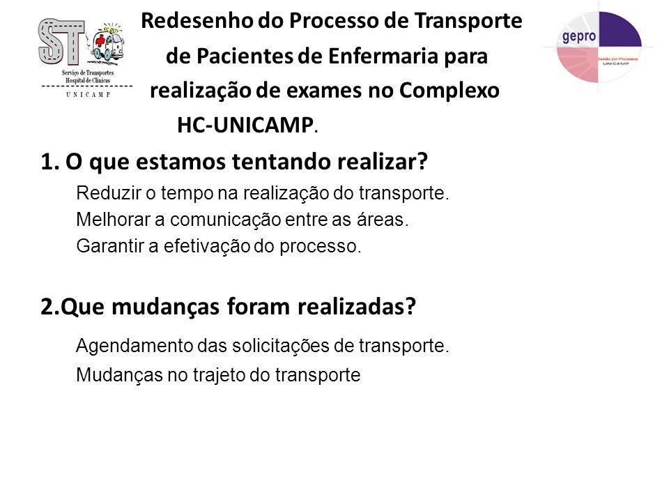 Redesenho do Processo de Transporte de Pacientes de Enfermaria para realização de exames no Complexo HC-UNICAMP. 1.O que estamos tentando realizar? Re