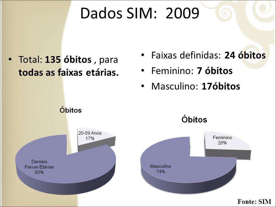 Dados SIM: 2009 Total: 135 óbitos, para todas as faixas etárias. Faixas definidas: 24 óbitos Feminino: 7 óbitos Masculino: 17óbitos Fonte: SIM