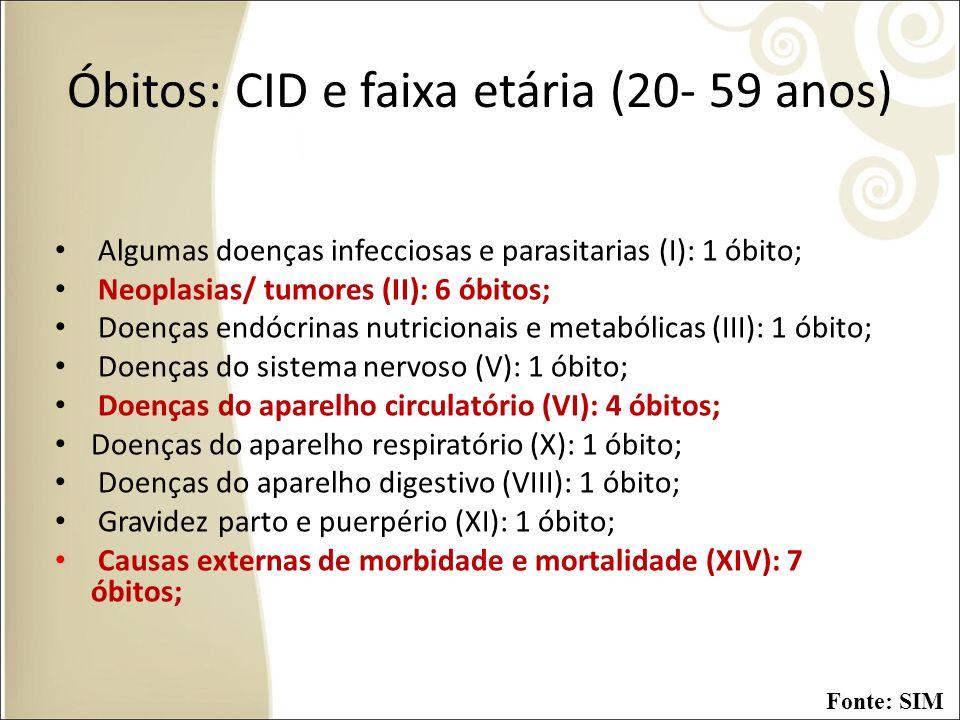 Óbitos: CID e faixa etária (20- 59 anos) Algumas doenças infecciosas e parasitarias (I): 1 óbito; Neoplasias/ tumores (II): 6 óbitos; Doenças endócrin