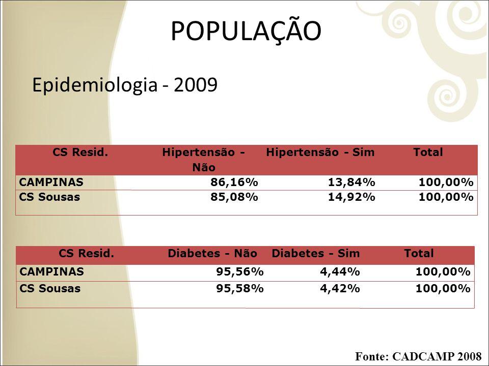 POPULAÇÃO Epidemiologia - 2009 CS Resid.Hipertensão - Não Hipertensão - SimTotal CAMPINAS86,16%13,84%100,00% CS Sousas85,08%14,92%100,00% CS Resid.Dia