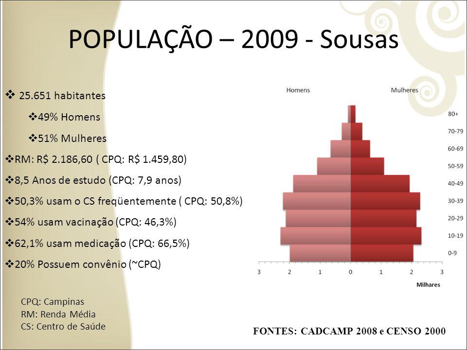 POPULAÇÃO – 2009 - Sousas 25.651 habitantes 49% Homens 51% Mulheres RM: R$ 2.186,60 ( CPQ: R$ 1.459,80) 8,5 Anos de estudo (CPQ: 7,9 anos) 50,3% usam