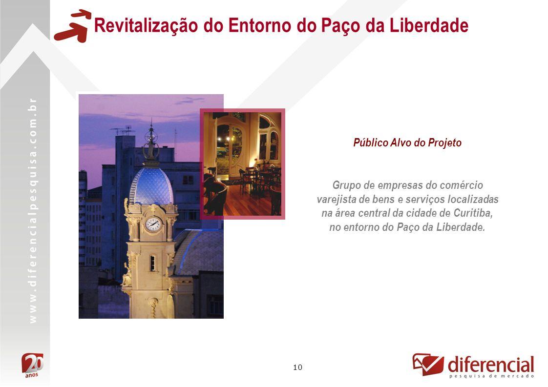 10 Público Alvo do Projeto Grupo de empresas do comércio varejista de bens e serviços localizadas na área central da cidade de Curitiba, no entorno do