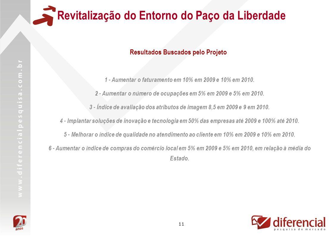 11 Revitalização do Entorno do Paço da Liberdade 1 - Aumentar o faturamento em 10% em 2009 e 10% em 2010. 2 - Aumentar o número de ocupações em 5% em