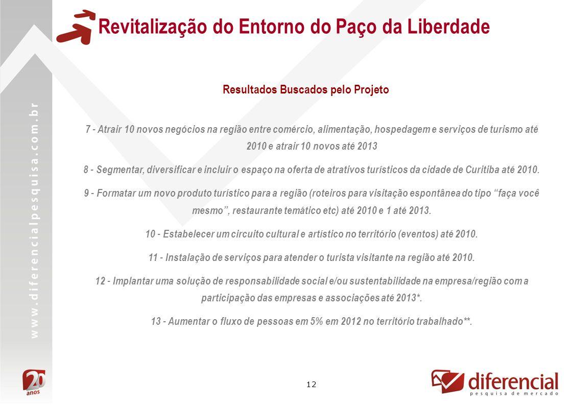 12 Revitalização do Entorno do Paço da Liberdade 7 - Atrair 10 novos negócios na região entre comércio, alimentação, hospedagem e serviços de turismo