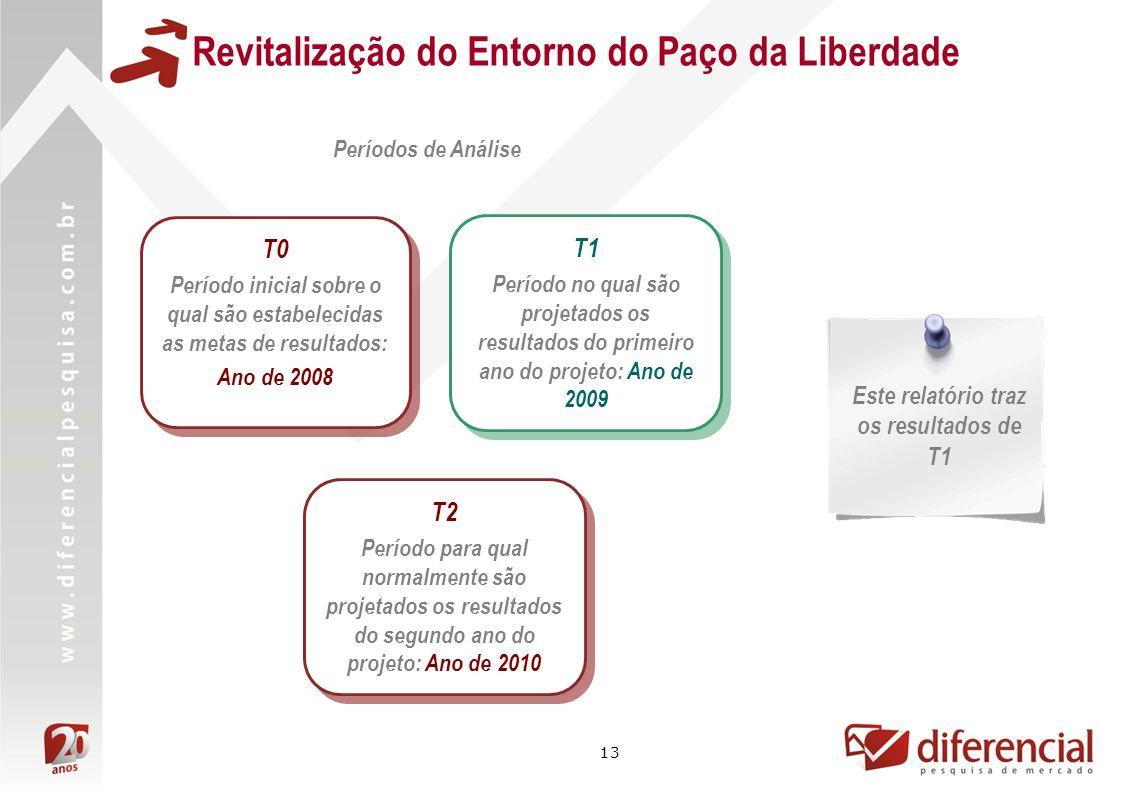 13 Períodos de Análise T1 Período no qual são projetados os resultados do primeiro ano do projeto: Ano de 2009 T1 Período no qual são projetados os re
