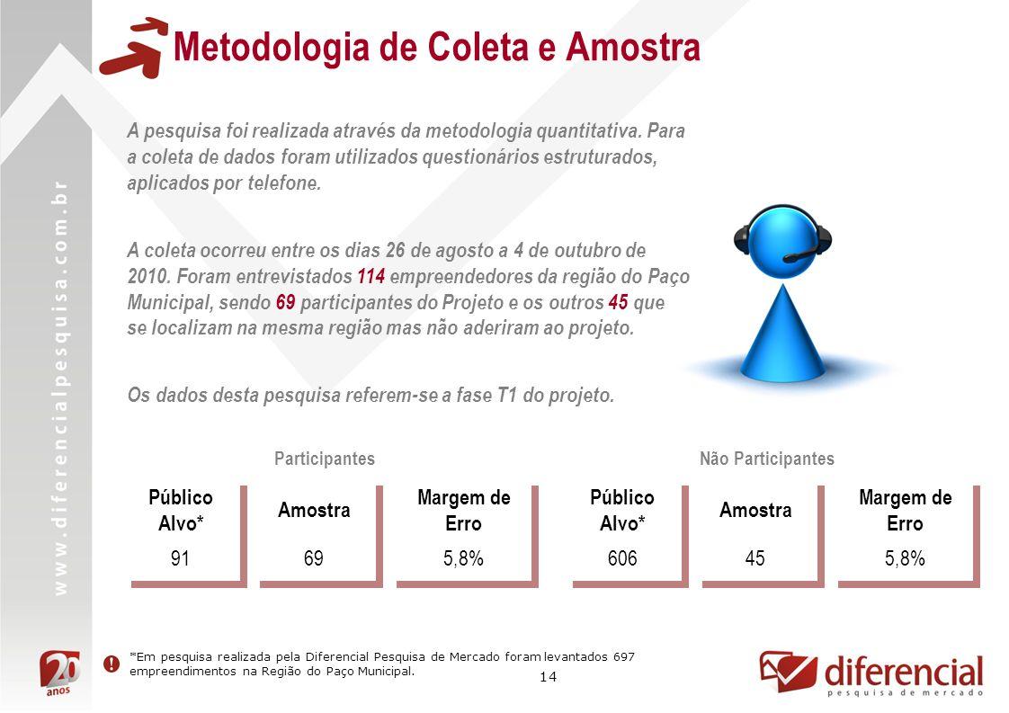 14 Metodologia de Coleta e Amostra Público Alvo* Amostra Margem de Erro 91695,8% A pesquisa foi realizada através da metodologia quantitativa. Para a
