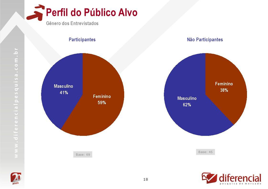 18 Perfil do Público Alvo Gênero dos Entrevistados Base: 69 Base: 45 ParticipantesNão Participantes