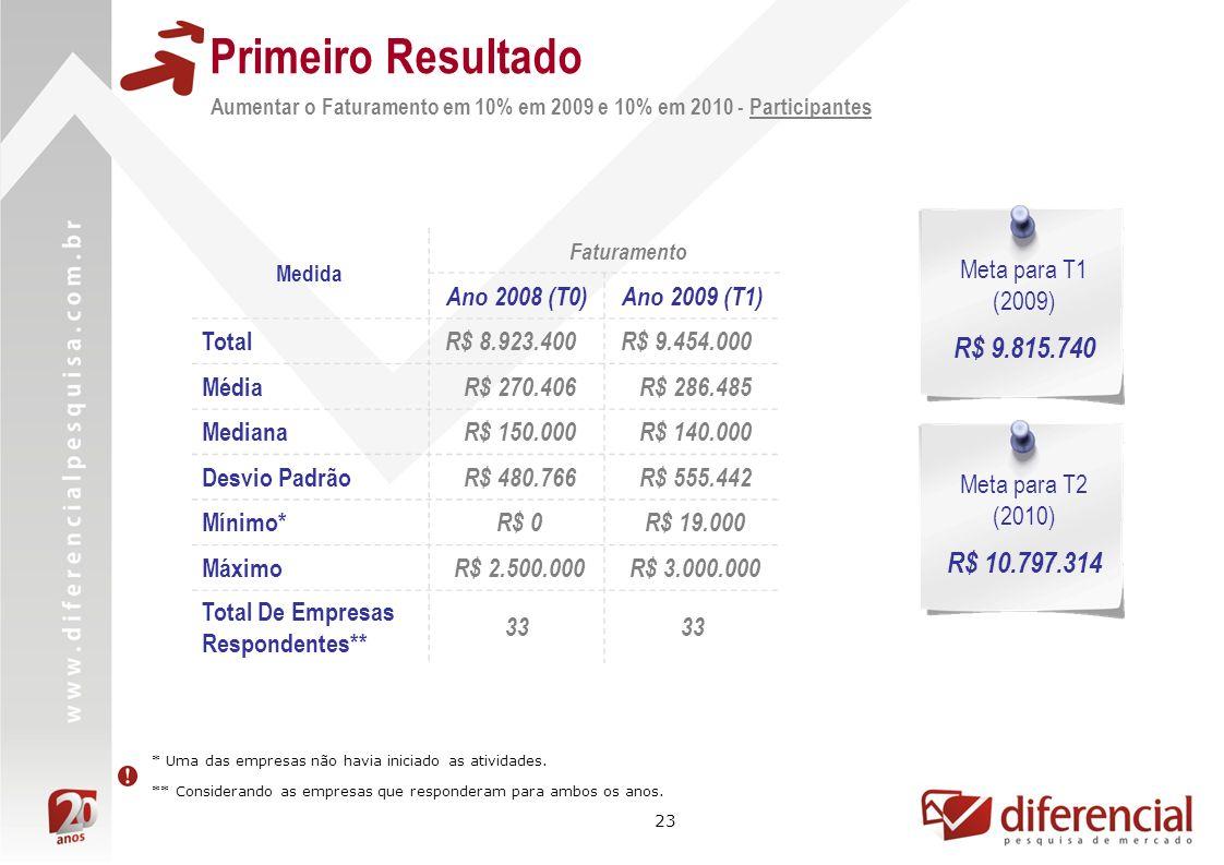 23 Primeiro Resultado Aumentar o Faturamento em 10% em 2009 e 10% em 2010 - Participantes Medida Faturamento Ano 2008 (T0)Ano 2009 (T1) Total R$ 8.923