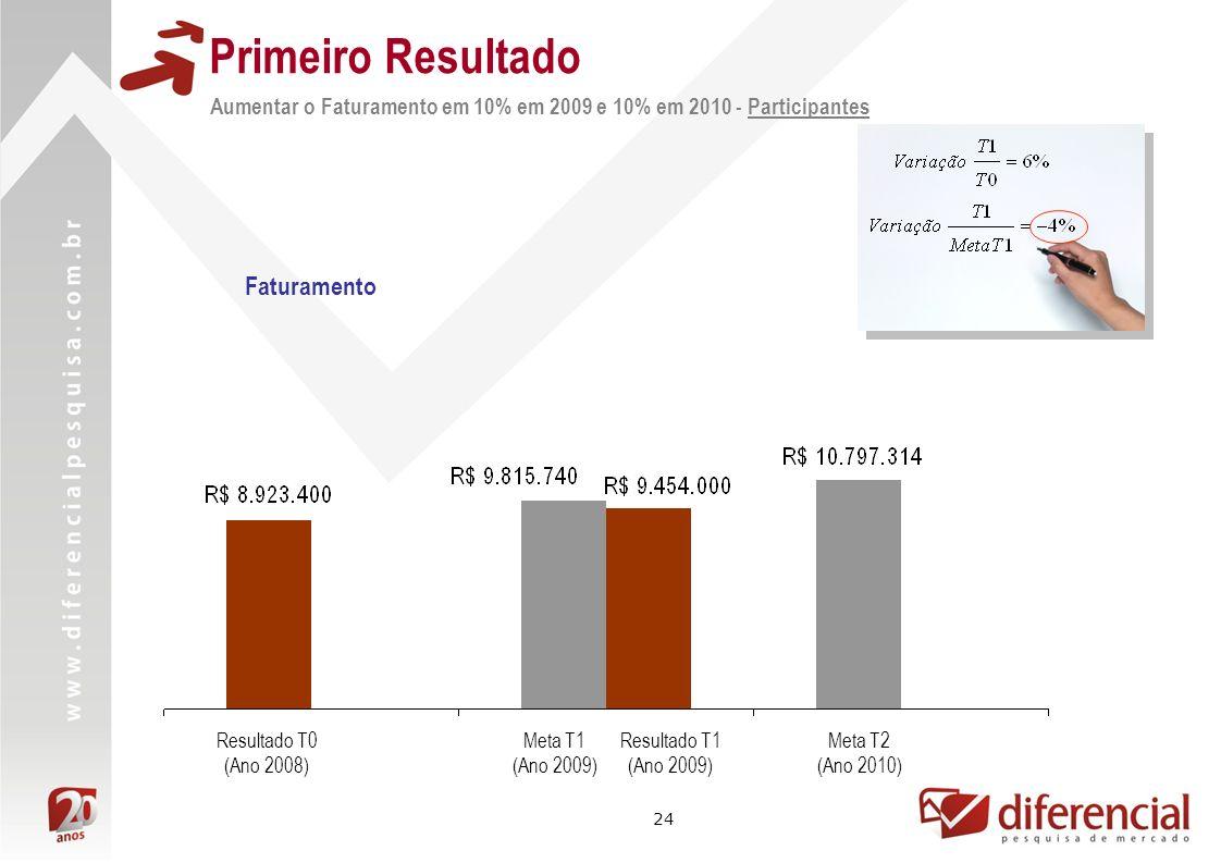 24 Resultado T0 (Ano 2008) Meta T2 (Ano 2010) Resultado T1 (Ano 2009) Meta T1 (Ano 2009) Faturamento Aumentar o Faturamento em 10% em 2009 e 10% em 20