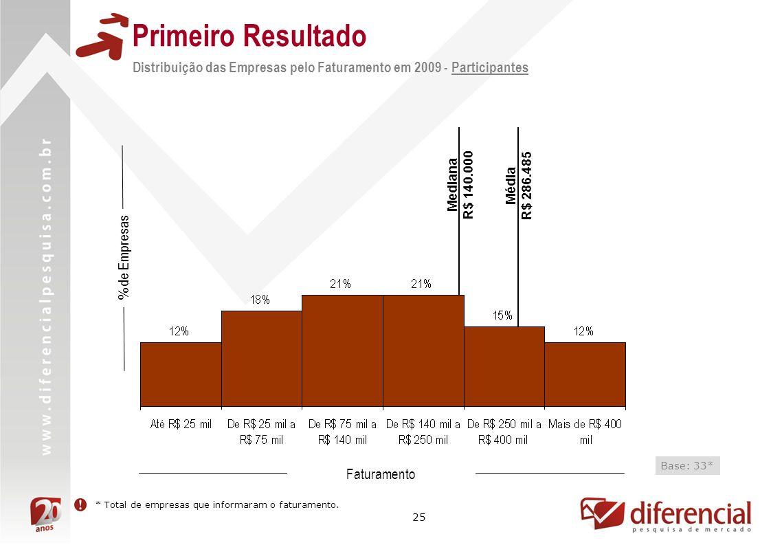 25 Mediana R$ 140.000 Distribuição das Empresas pelo Faturamento em 2009 - Participantes % de Empresas Faturamento Base: 33* Média R$ 286.485 * Total
