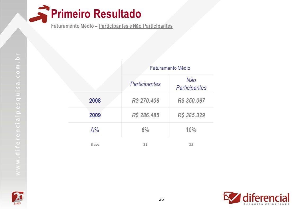 26 Primeiro Resultado Faturamento Médio – Participantes e Não Participantes Faturamento Médio Participantes Não Participantes 2008 R$ 270.406R$ 350.06
