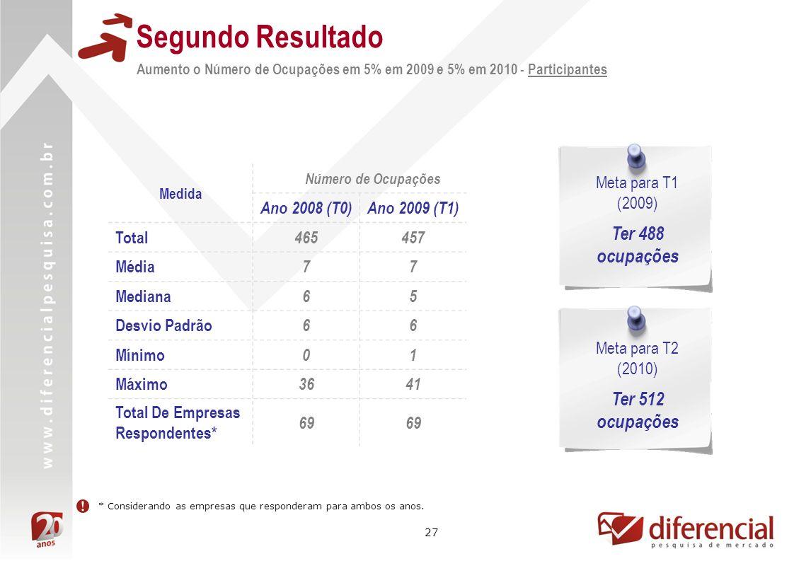 27 Segundo Resultado Aumento o Número de Ocupações em 5% em 2009 e 5% em 2010 - Participantes Medida Número de Ocupações Ano 2008 (T0)Ano 2009 (T1) To