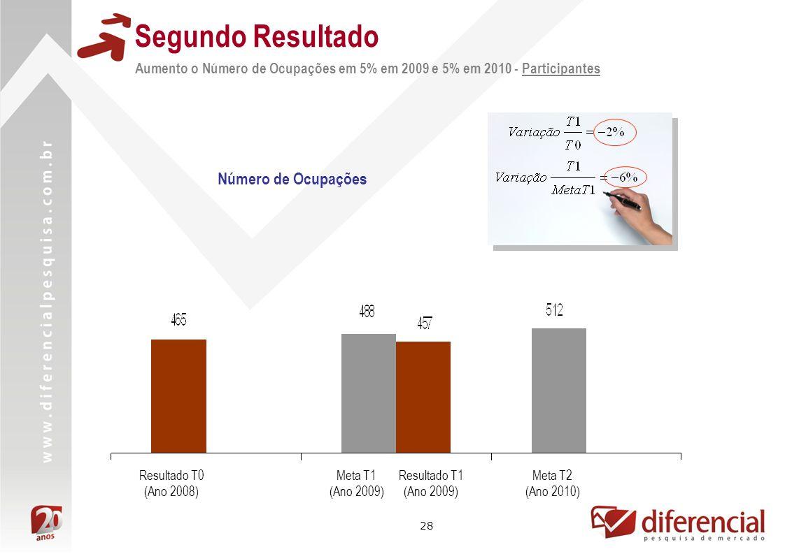 28 Número de Ocupações Aumento o Número de Ocupações em 5% em 2009 e 5% em 2010 - Participantes Segundo Resultado Resultado T0 (Ano 2008) Meta T2 (Ano