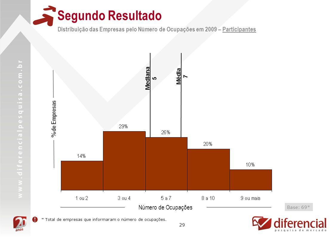 29 Distribuição das Empresas pelo Número de Ocupações em 2009 – Participantes Mediana 5 % de Empresas Número de Ocupações Base: 69* Média 7 Segundo Re