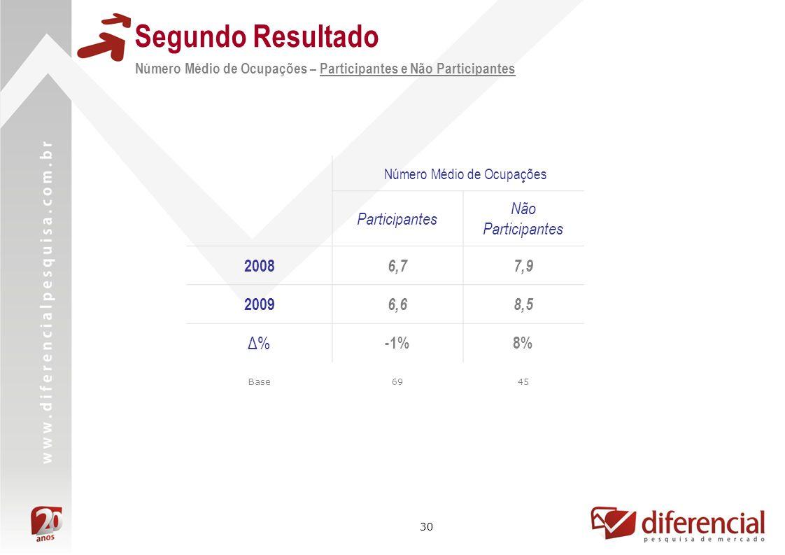 30 Segundo Resultado Número Médio de Ocupações – Participantes e Não Participantes Número Médio de Ocupações Participantes Não Participantes 2008 6,77