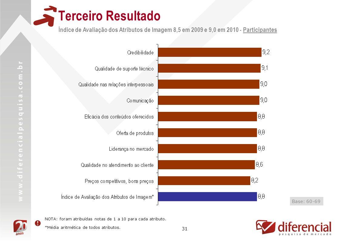 31 Terceiro Resultado Índice de Avaliação dos Atributos de Imagem 8,5 em 2009 e 9,0 em 2010 - Participantes Resultado não mensurado Base: 60-69 NOTA: