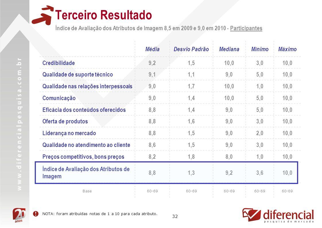 32 Resultado não mensurado MédiaDesvio PadrãoMedianaMínimoMáximo Credibilidade9,21,510,03,010,0 Qualidade de suporte técnico9,11,19,05,010,0 Qualidade