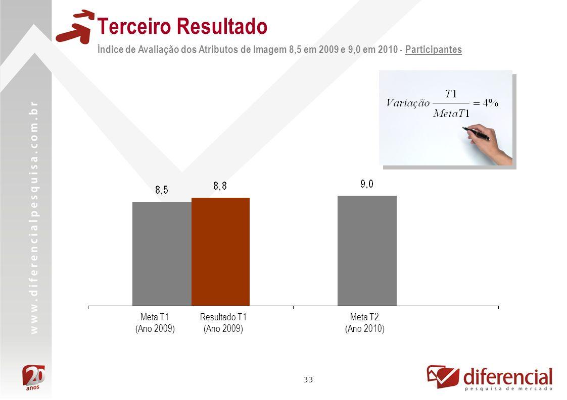 33 Resultado T1 (Ano 2009) Meta T2 (Ano 2010) Índice de Avaliação dos Atributos de Imagem 8,5 em 2009 e 9,0 em 2010 - Participantes Terceiro Resultado