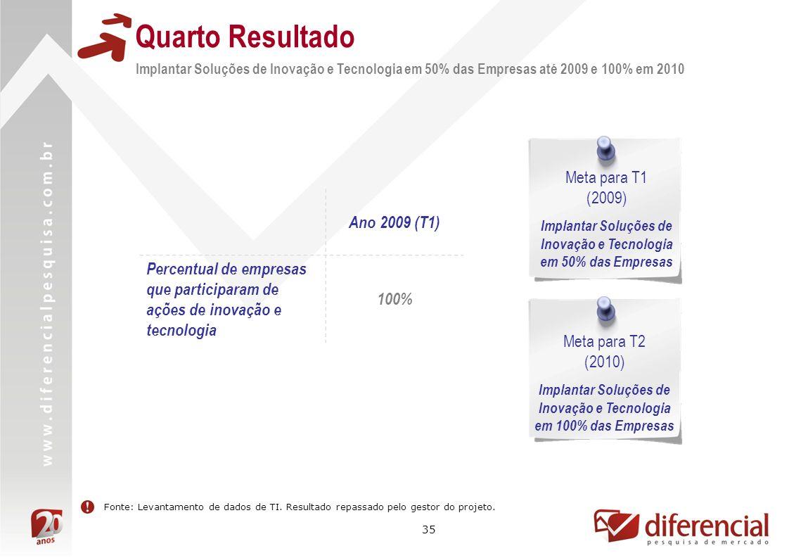 35 Implantar Soluções de Inovação e Tecnologia em 50% das Empresas até 2009 e 100% em 2010 Quarto Resultado Ano 2009 (T1) Percentual de empresas que p