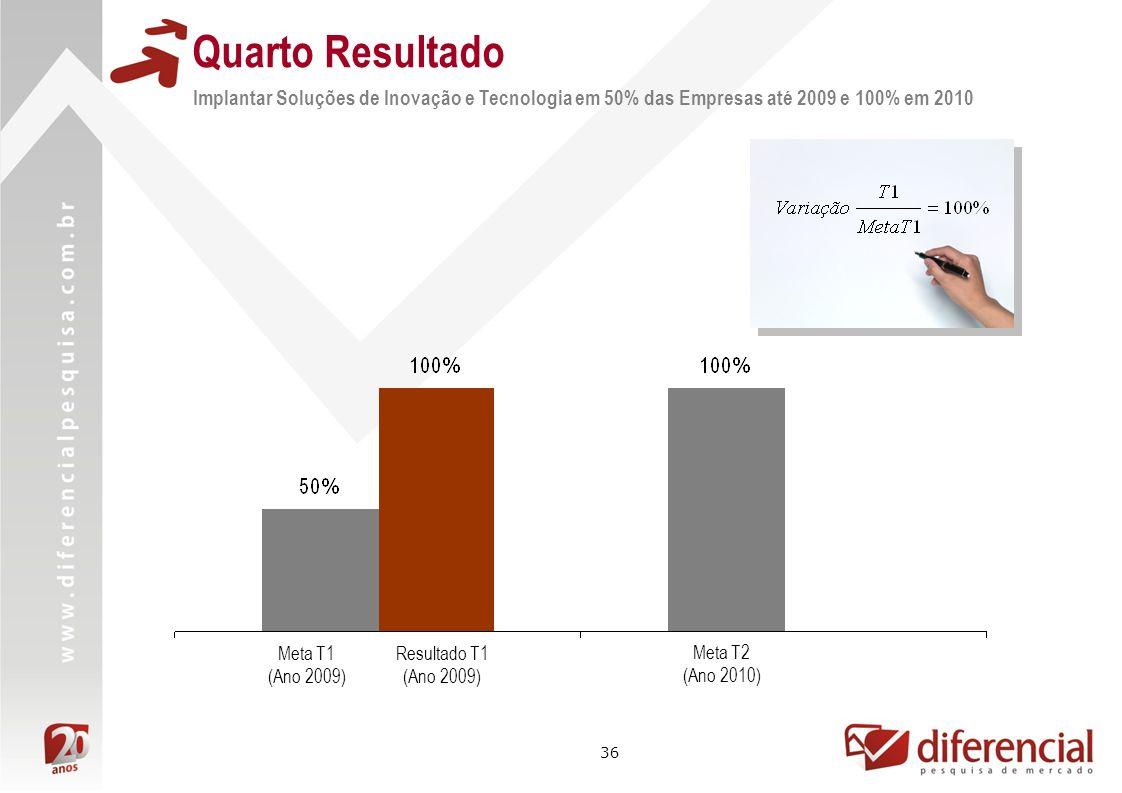 36 Implantar Soluções de Inovação e Tecnologia em 50% das Empresas até 2009 e 100% em 2010 Quarto Resultado Resultado T1 (Ano 2009) Meta T2 (Ano 2010)