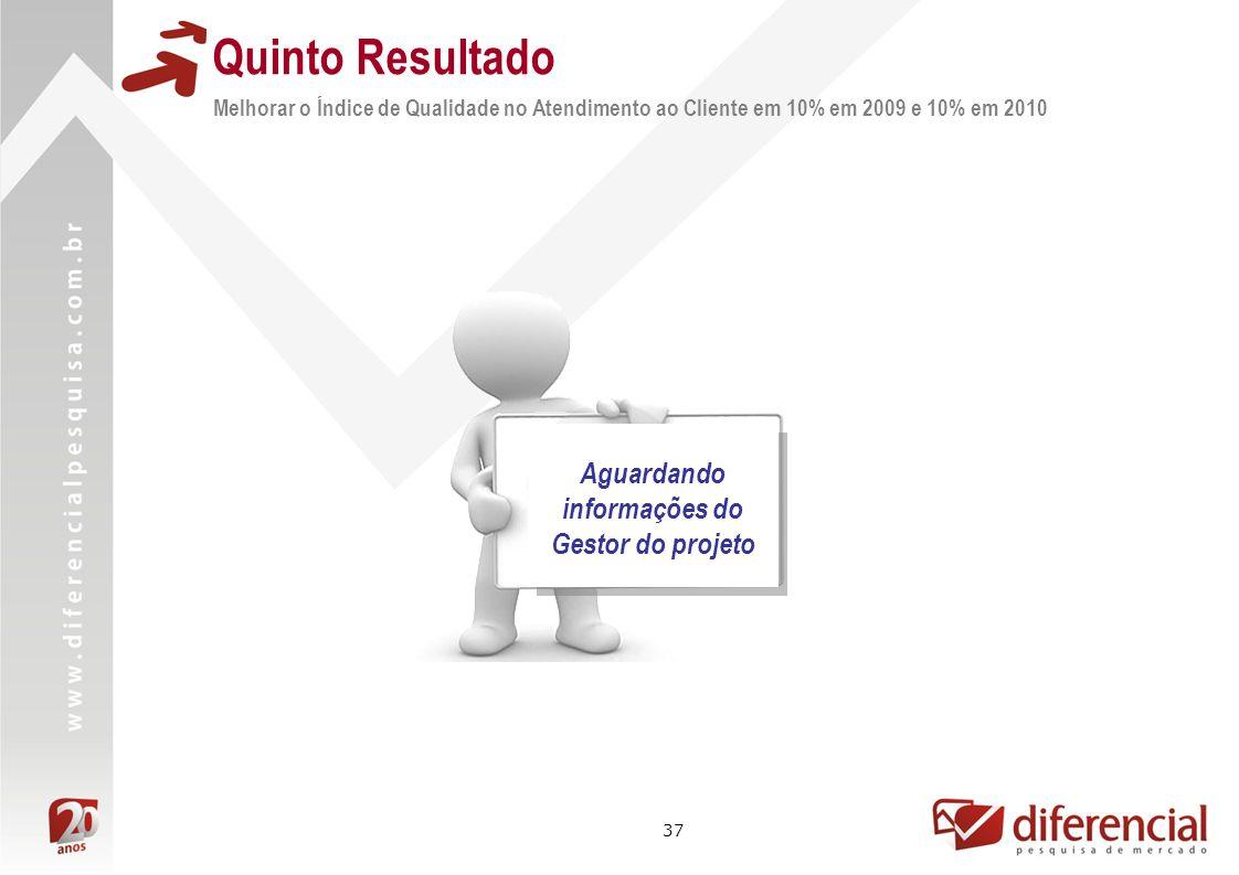 37 Melhorar o Índice de Qualidade no Atendimento ao Cliente em 10% em 2009 e 10% em 2010 Quinto Resultado Aguardando informações do Gestor do projeto