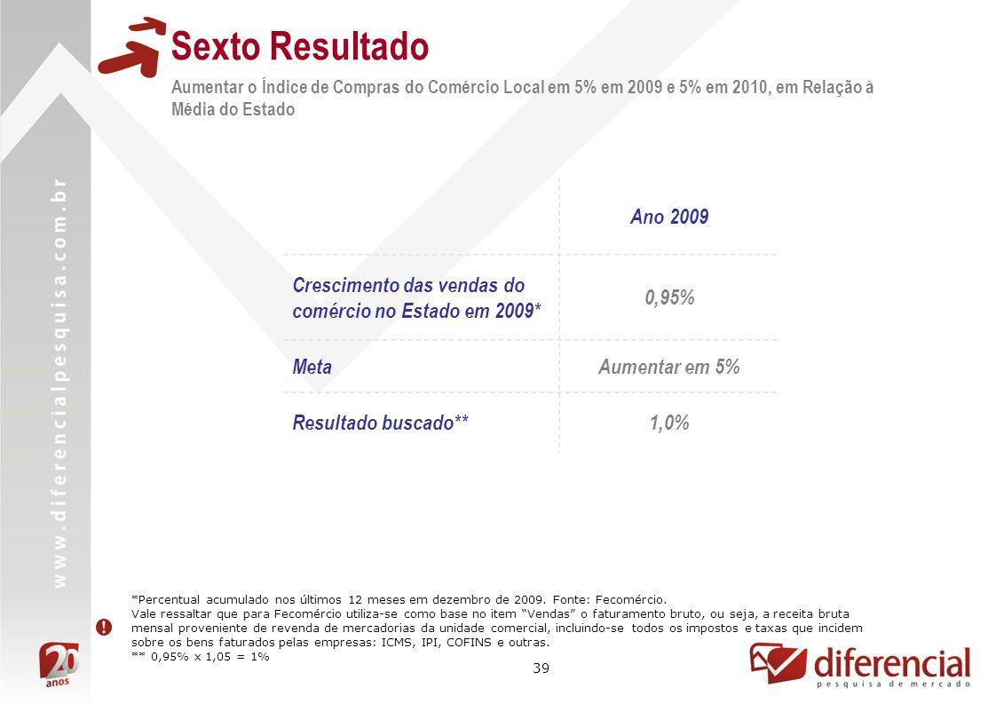 39 Aumentar o Índice de Compras do Comércio Local em 5% em 2009 e 5% em 2010, em Relação à Média do Estado Sexto Resultado Ano 2009 Crescimento das ve