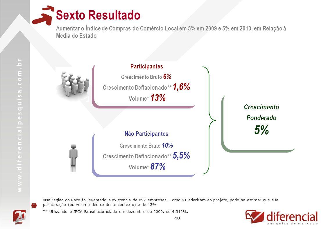 40 Aumentar o Índice de Compras do Comércio Local em 5% em 2009 e 5% em 2010, em Relação à Média do Estado Sexto Resultado Crescimento Bruto 10% Cresc