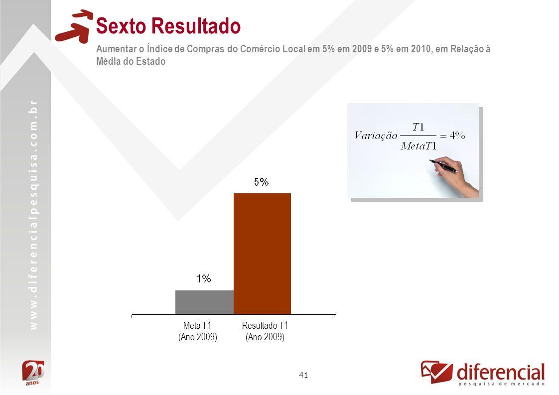 41 Aumentar o Índice de Compras do Comércio Local em 5% em 2009 e 5% em 2010, em Relação à Média do Estado Sexto Resultado Resultado T1 (Ano 2009) Met