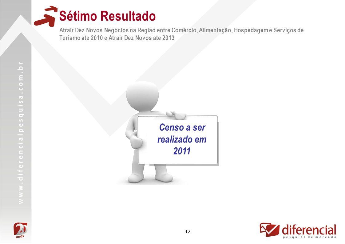 42 Atrair Dez Novos Negócios na Região entre Comércio, Alimentação, Hospedagem e Serviços de Turismo até 2010 e Atrair Dez Novos até 2013 Sétimo Resul