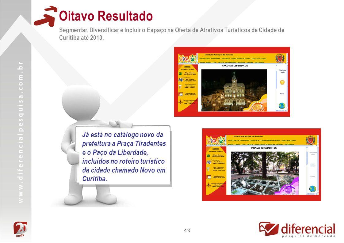 43 Segmentar, Diversificar e Incluir o Espaço na Oferta de Atrativos Turísticos da Cidade de Curitiba até 2010. Oitavo Resultado Já está no catálogo n