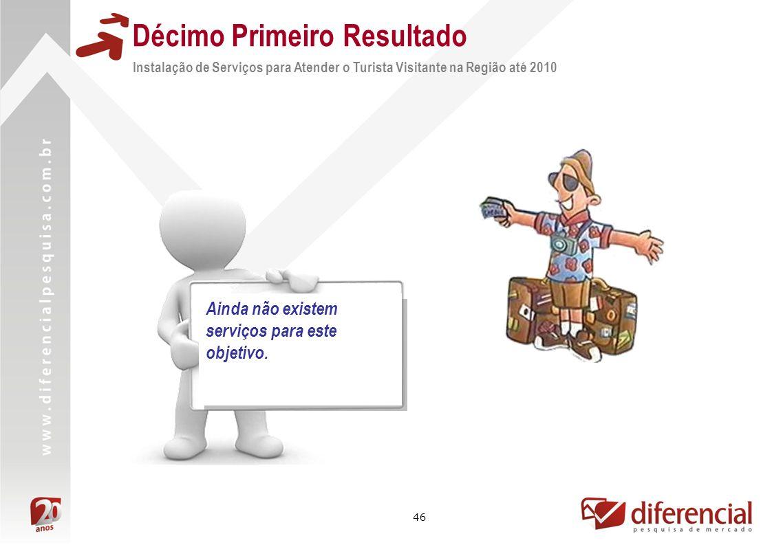 46 Instalação de Serviços para Atender o Turista Visitante na Região até 2010 Décimo Primeiro Resultado Ainda não existem serviços para este objetivo.
