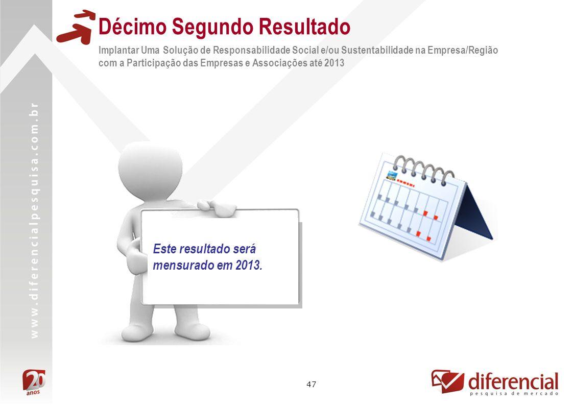 47 Implantar Uma Solução de Responsabilidade Social e/ou Sustentabilidade na Empresa/Região com a Participação das Empresas e Associações até 2013 Déc