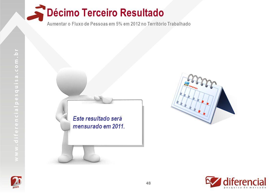 48 Aumentar o Fluxo de Pessoas em 5% em 2012 no Território Trabalhado Décimo Terceiro Resultado Este resultado será mensurado em 2011.