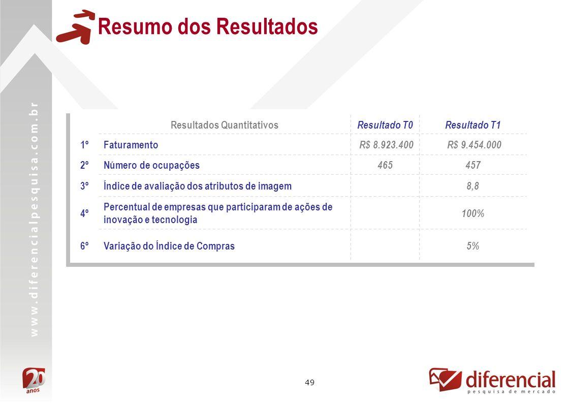 49 Resumo dos Resultados Resultados Quantitativos Resultado T0Resultado T1 1ºFaturamento R$ 8.923.400 R$ 9.454.000 2ºNúmero de ocupações 465457 3ºÍndi