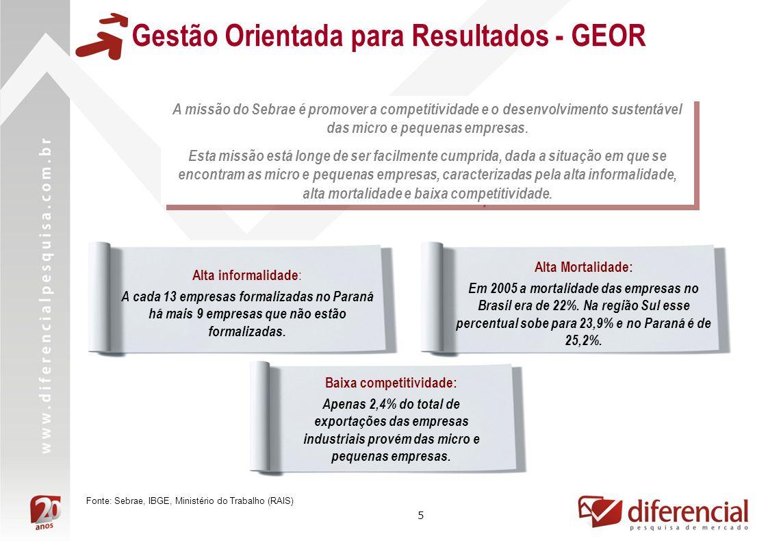 6 Gestão Orientada para Resultados - GEOR Para enfrentar este desafio, houve a necessidade de reorientar a atuação do Sistema Sebrae para resultados que ampliem a sobrevivência e a competitividade das micro e pequenas empresas.