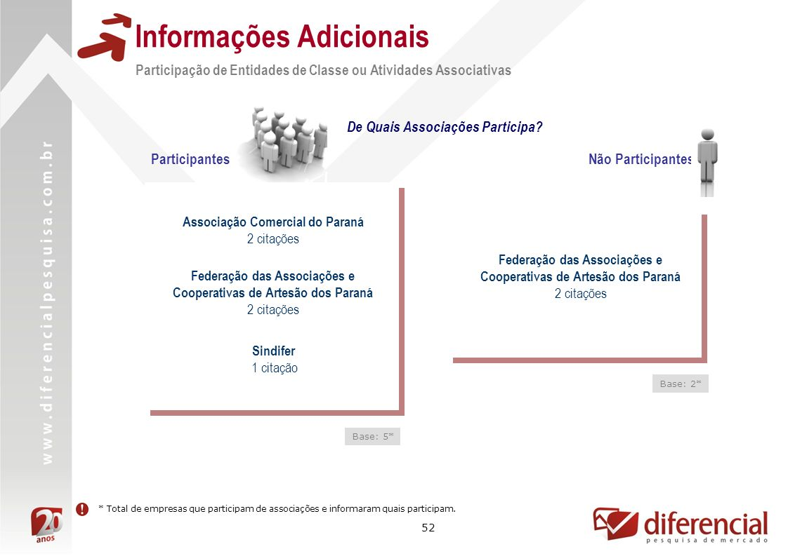 52 Informações Adicionais Participação de Entidades de Classe ou Atividades Associativas De Quais Associações Participa? Base: 5* * Total de empresas