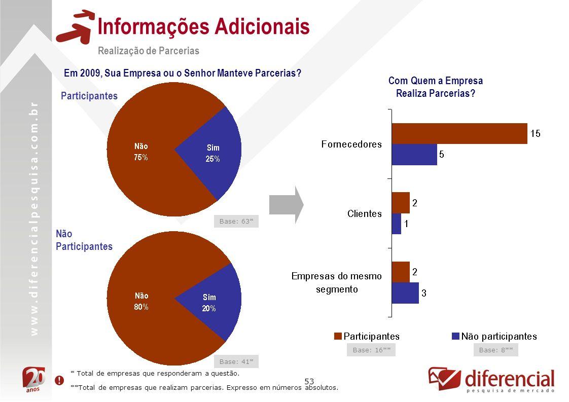 53 Informações Adicionais Realização de Parcerias Base: 16** Com Quem a Empresa Realiza Parcerias? Em 2009, Sua Empresa ou o Senhor Manteve Parcerias?