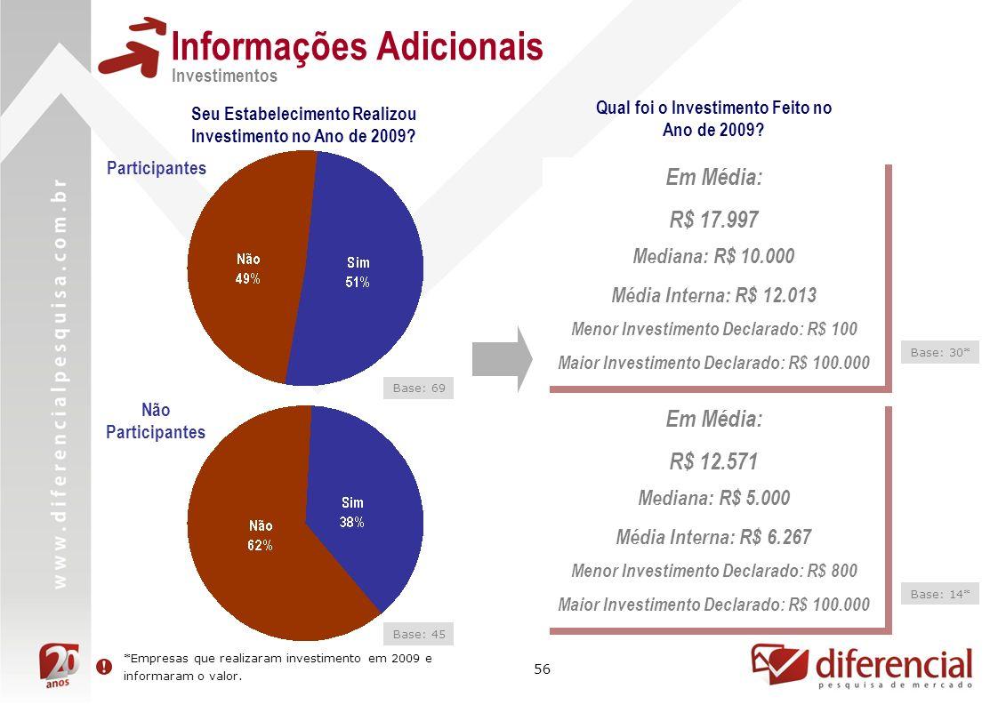 56 Informações Adicionais Investimentos Seu Estabelecimento Realizou Investimento no Ano de 2009? Qual foi o Investimento Feito no Ano de 2009? Em Méd