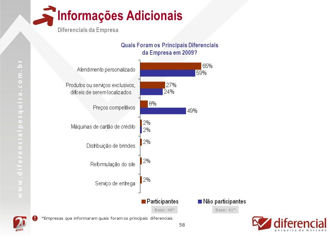 58 Informações Adicionais Quais Foram os Principais Diferenciais da Empresa em 2009? *Empresas que informaram quais foram os principais diferenciais D
