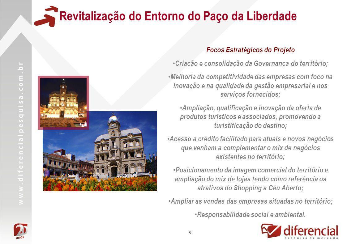 10 Público Alvo do Projeto Grupo de empresas do comércio varejista de bens e serviços localizadas na área central da cidade de Curitiba, no entorno do Paço da Liberdade.